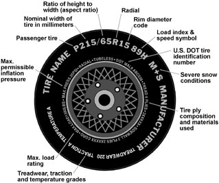 tire labels meanings