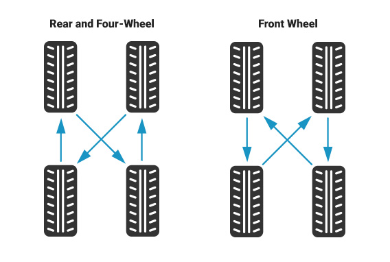 tires rotation pattern